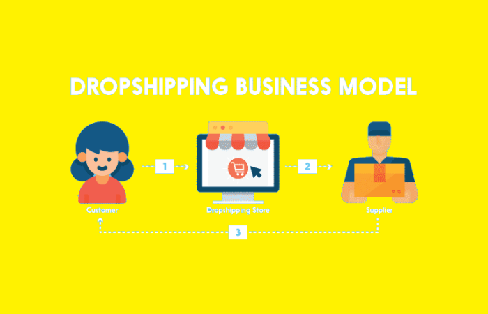 How to start dropshipping: 30 Best Dropshipping Products to Sell