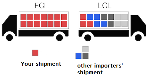 shipping from China CLC FCL