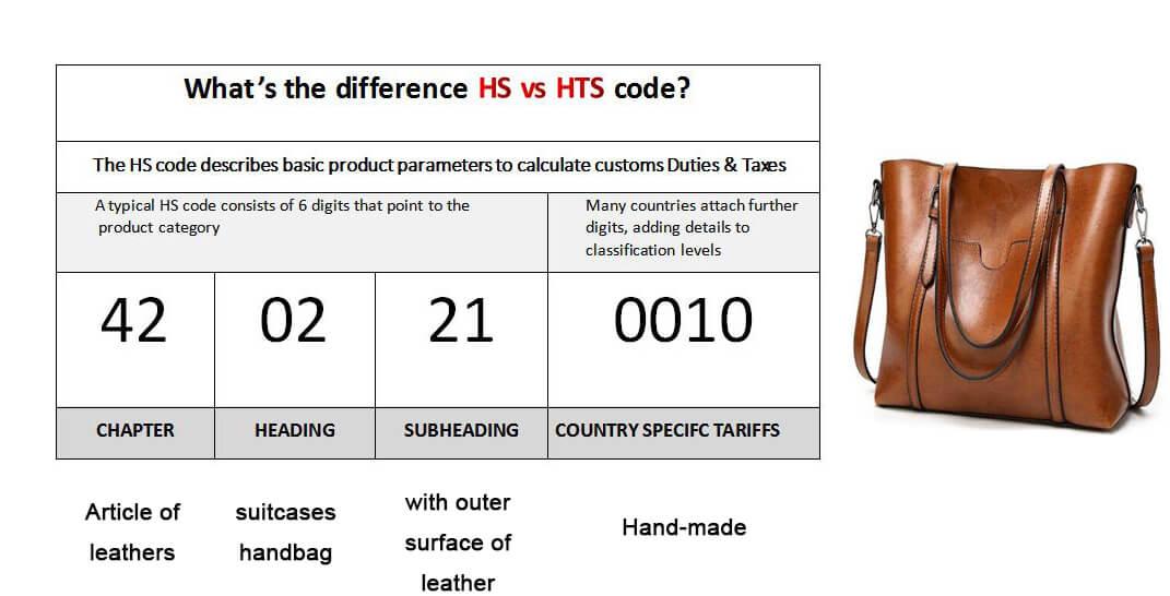 HTS code LOOKUP