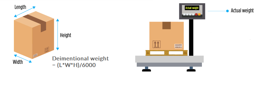 shipping from China weight calculate