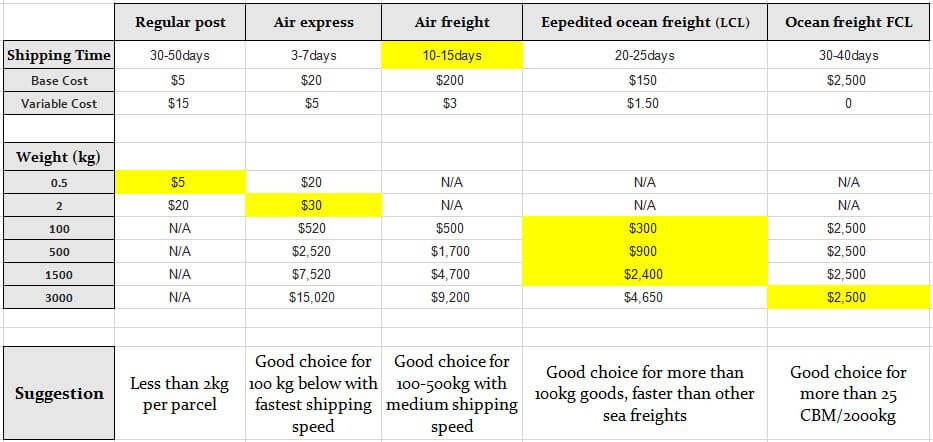 shipping from China to the US cost