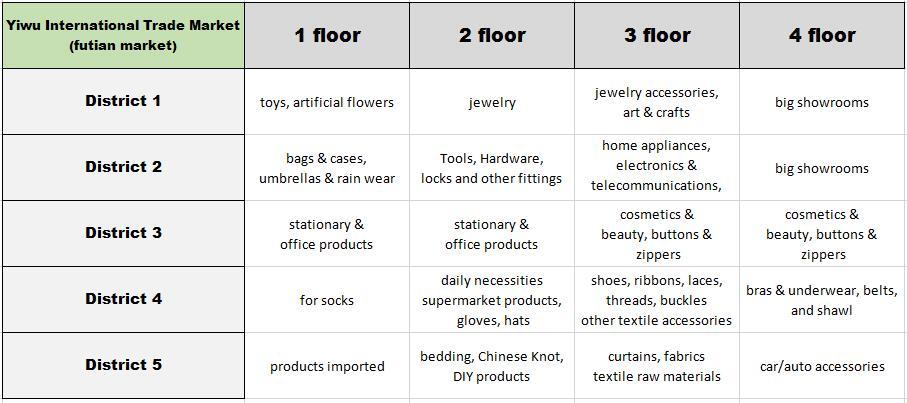 yiwu market category