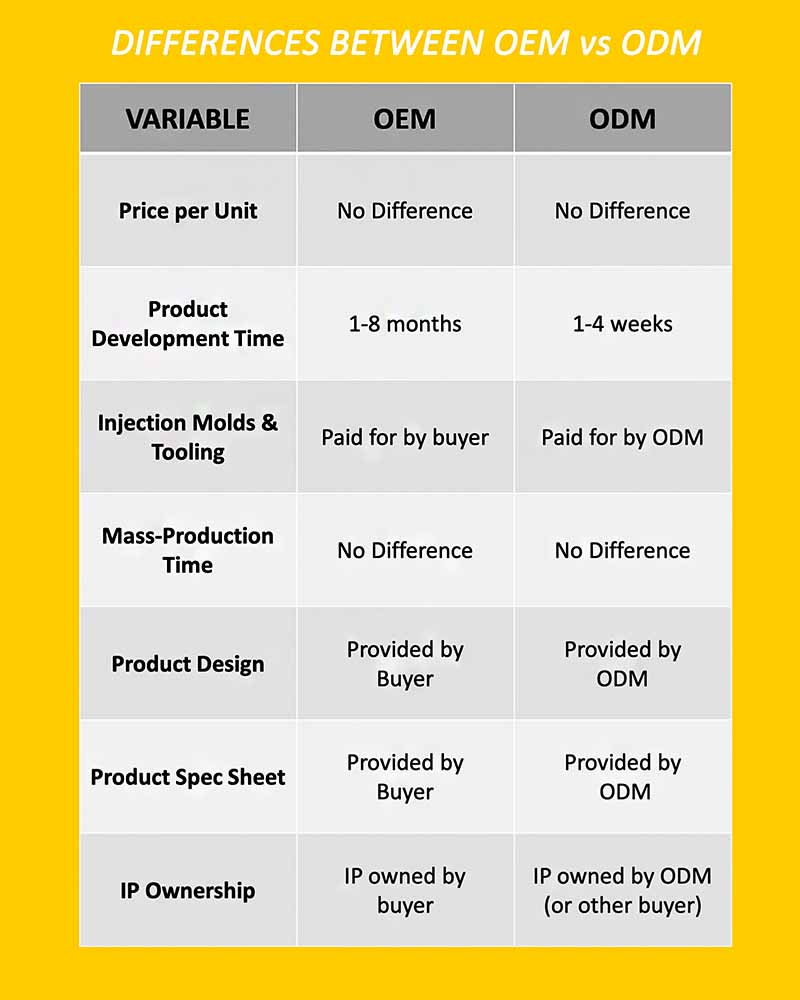 Differences between ODM vs OEM