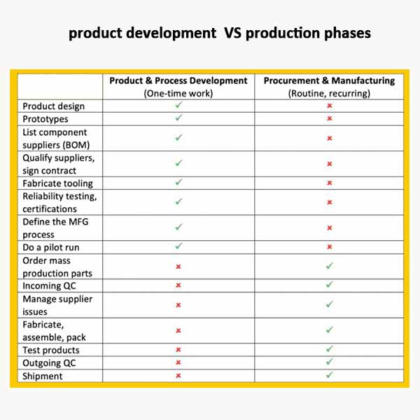 OEM product development/production phases