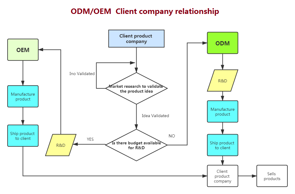 ODM/OEM difference