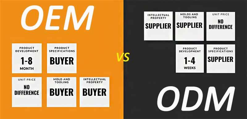 oem-versus-odm