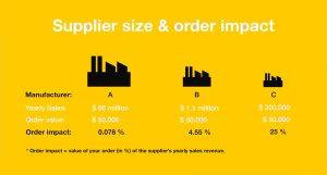 Manufacturer-size-order-impact