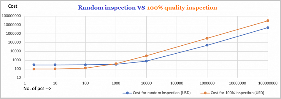 Random Inspection vs 100% Quality Inspection