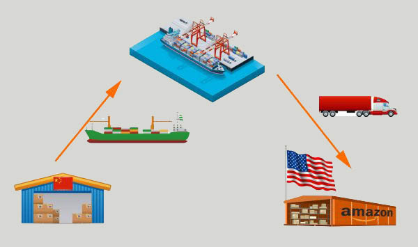 Shipping from China to US full container by sea and express
