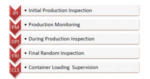 supplyia quality inspection service in china