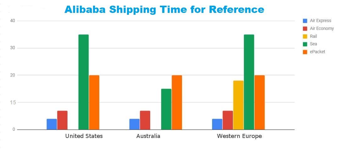 Alibaba shipping time