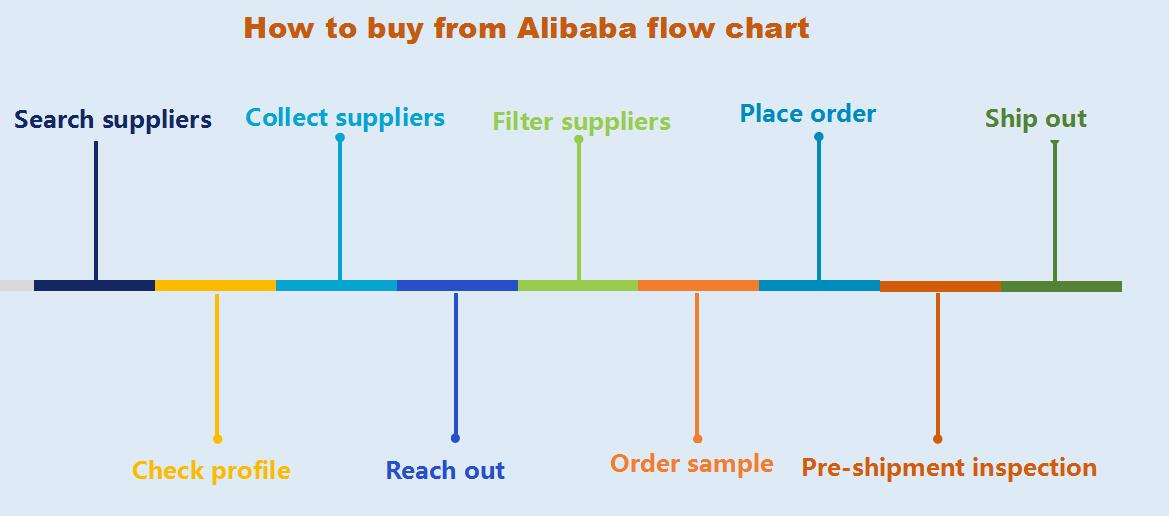 how to buy from alibaba flow chart