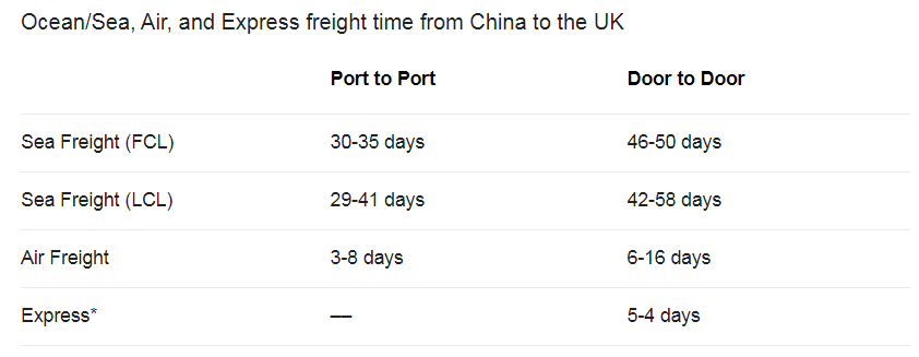 China to uk shipping time