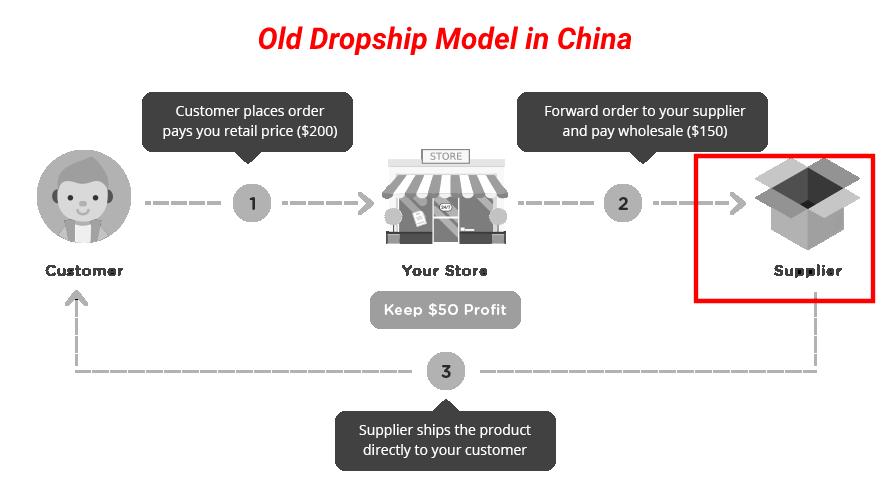 China Dropshippers