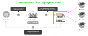 new Generation China Dropshippers Model