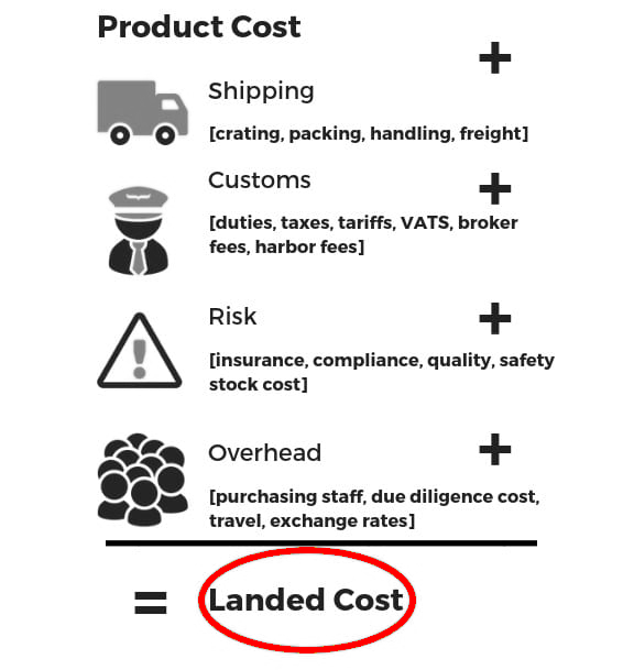 landed cost
